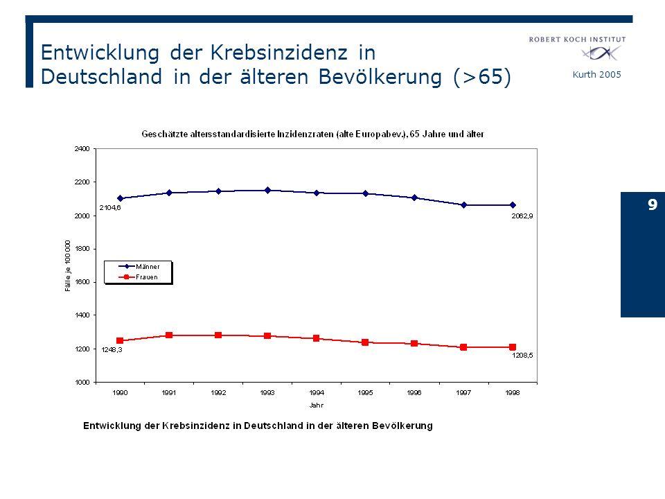 Entwicklung der Krebsinzidenz in Deutschland in der älteren Bevölkerung (>65)