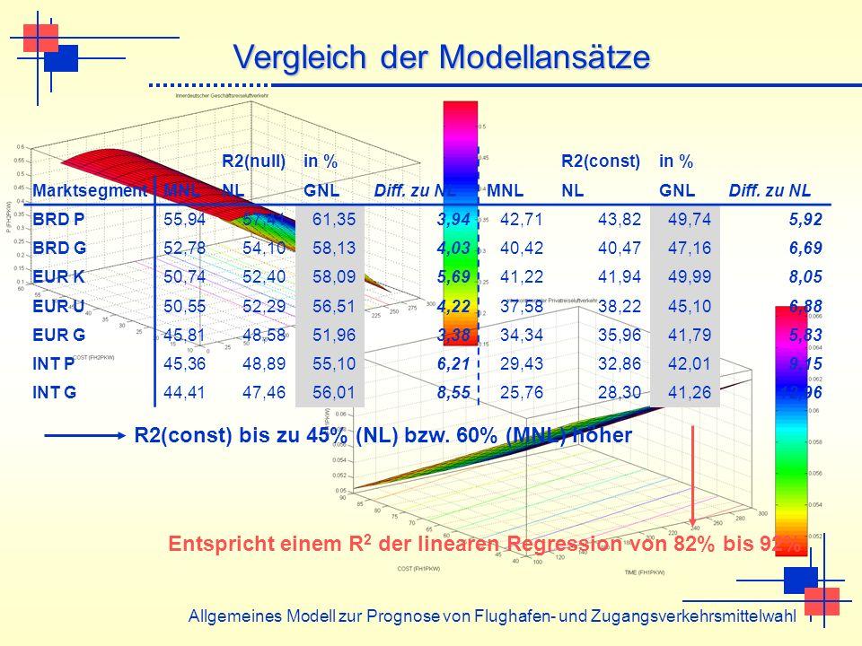 Vergleich der Modellansätze