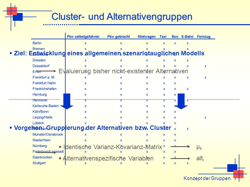 Cluster- und Alternativengruppen