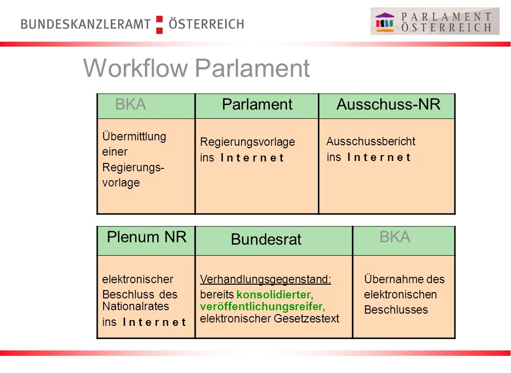 Workflow Parlament Bundesrat BKA Parlament Ausschuss-NR Plenum NR BKA