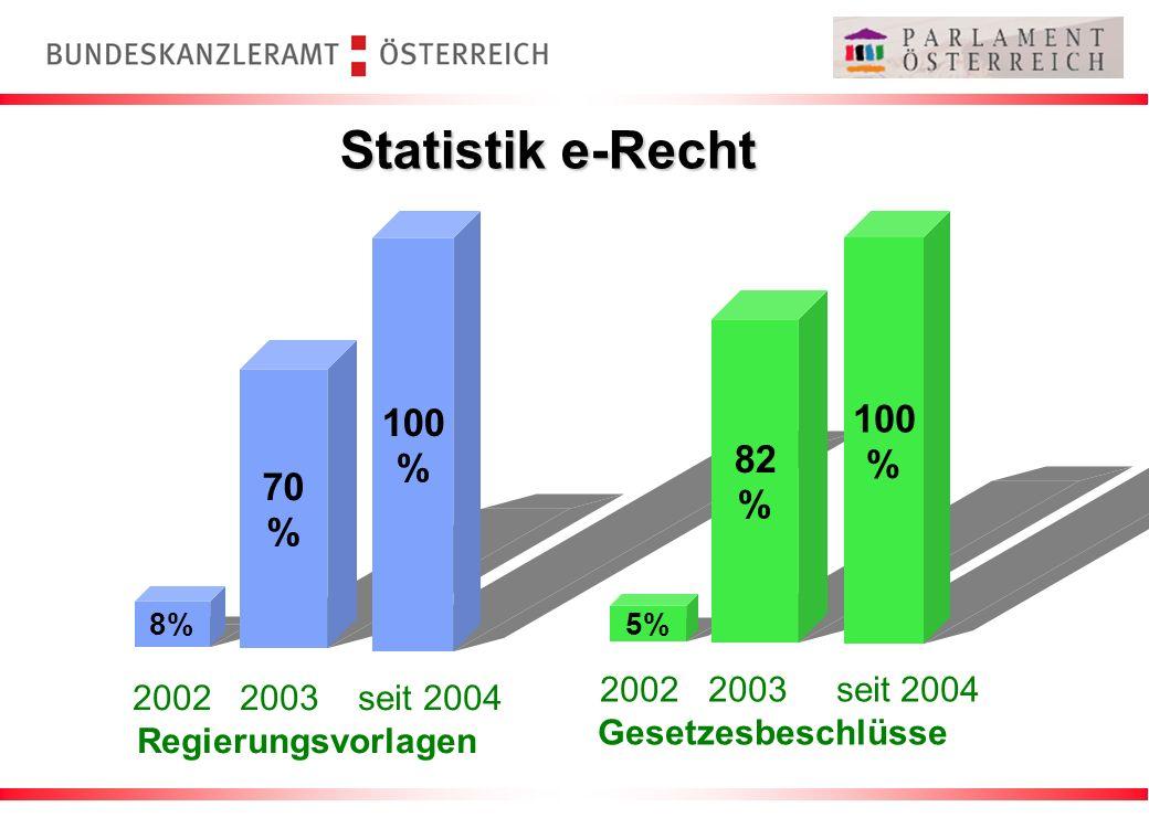 Statistik e-Recht 100 100 % % 82 % 70 % 2002 2003 seit 2004