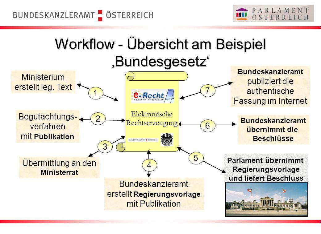 Workflow - Übersicht am Beispiel 'Bundesgesetz'