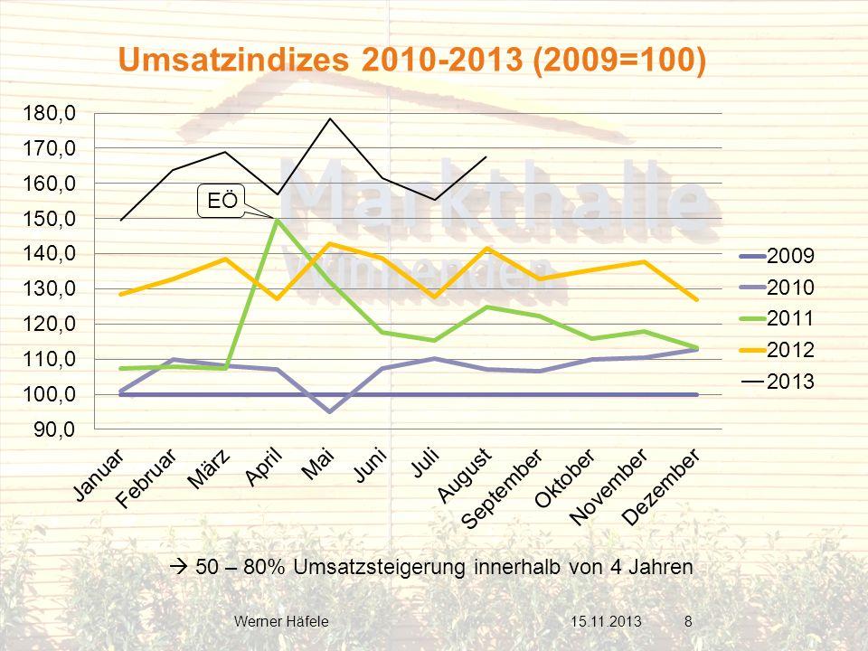 Umsatzindizes 2010-2013 (2009=100) EÖ.  50 – 80% Umsatzsteigerung innerhalb von 4 Jahren. Werner Häfele.