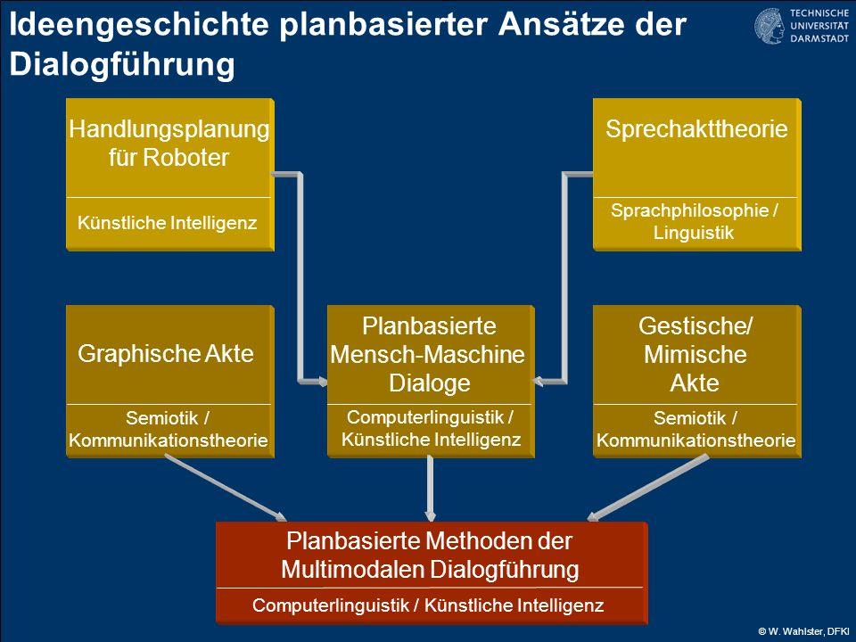 Ideengeschichte planbasierter Ansätze der Dialogführung