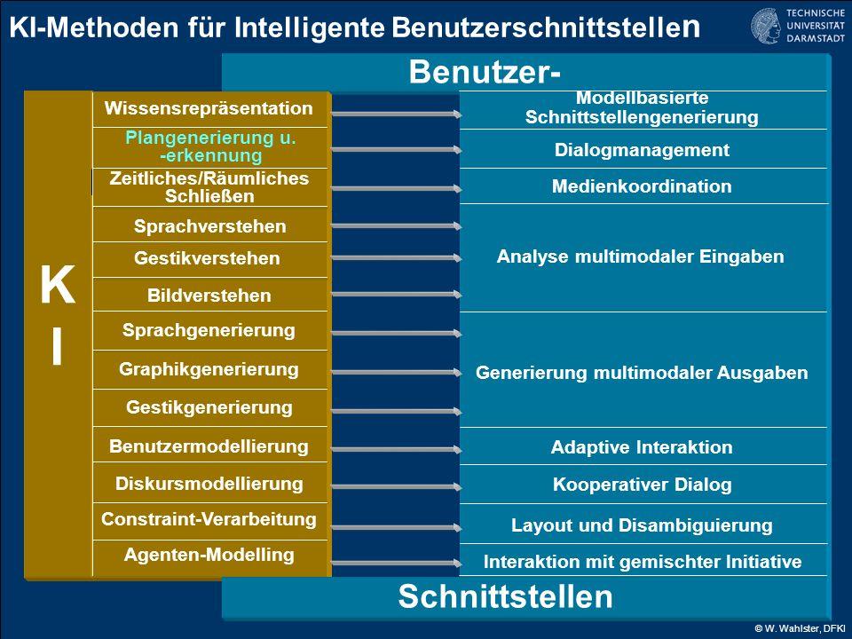 KI-Methoden für Intelligente Benutzerschnittstellen