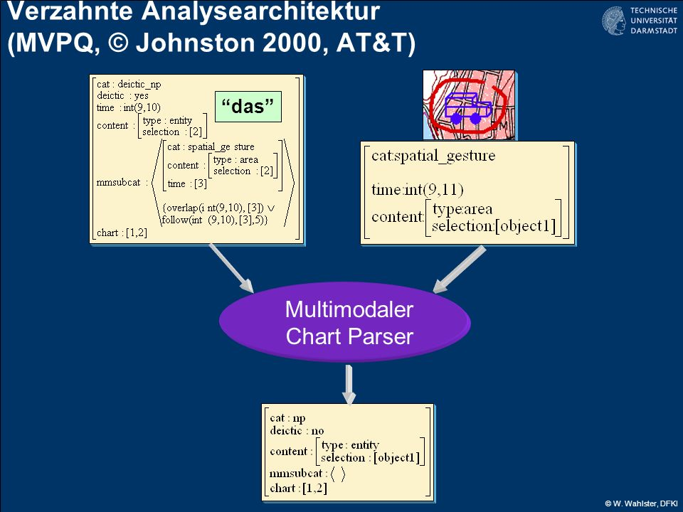 Verzahnte Analysearchitektur (MVPQ, © Johnston 2000, AT&T)