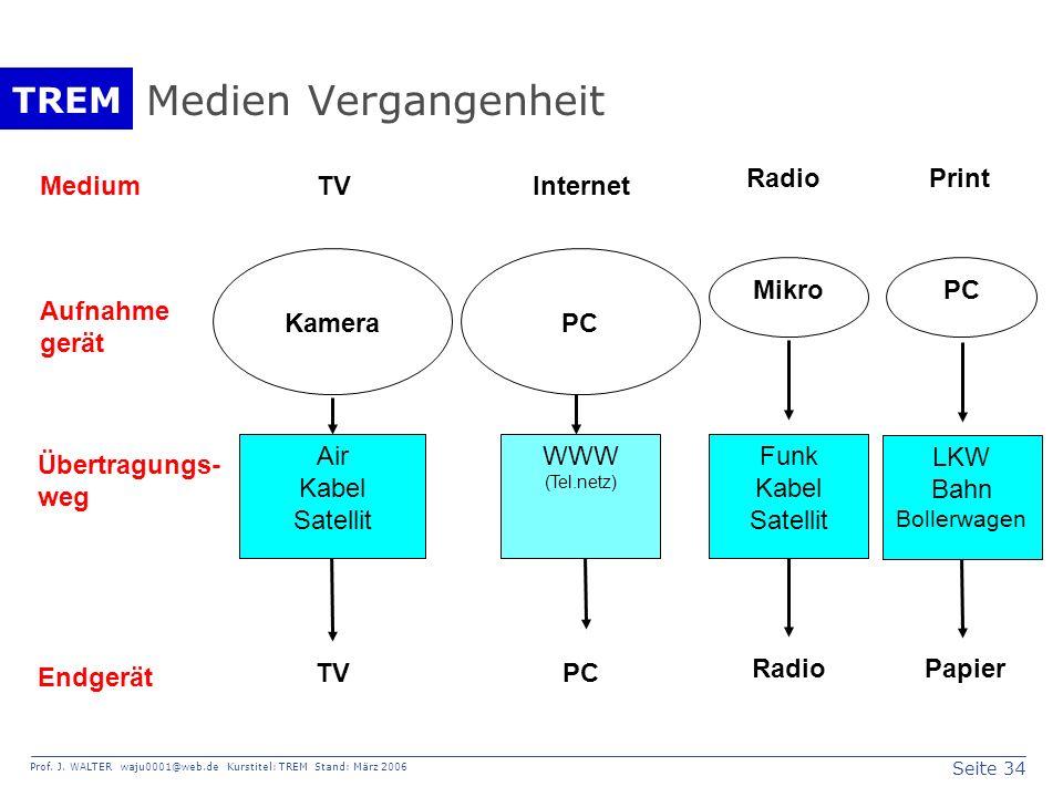 Medien Vergangenheit Mikro Radio Funk Kabel Satellit PC Papier