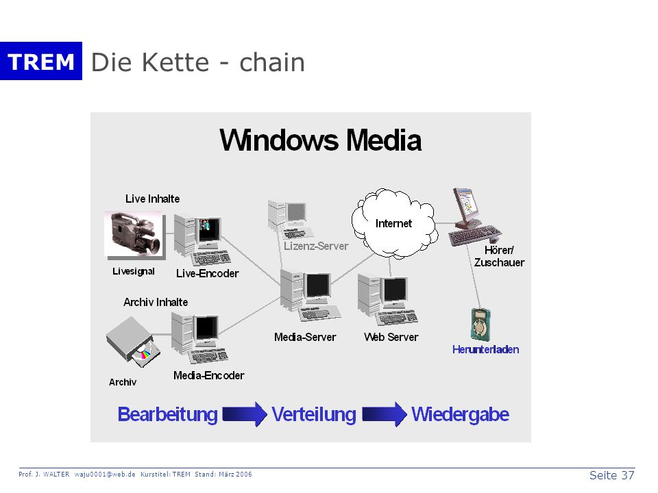 Die Kette - chain