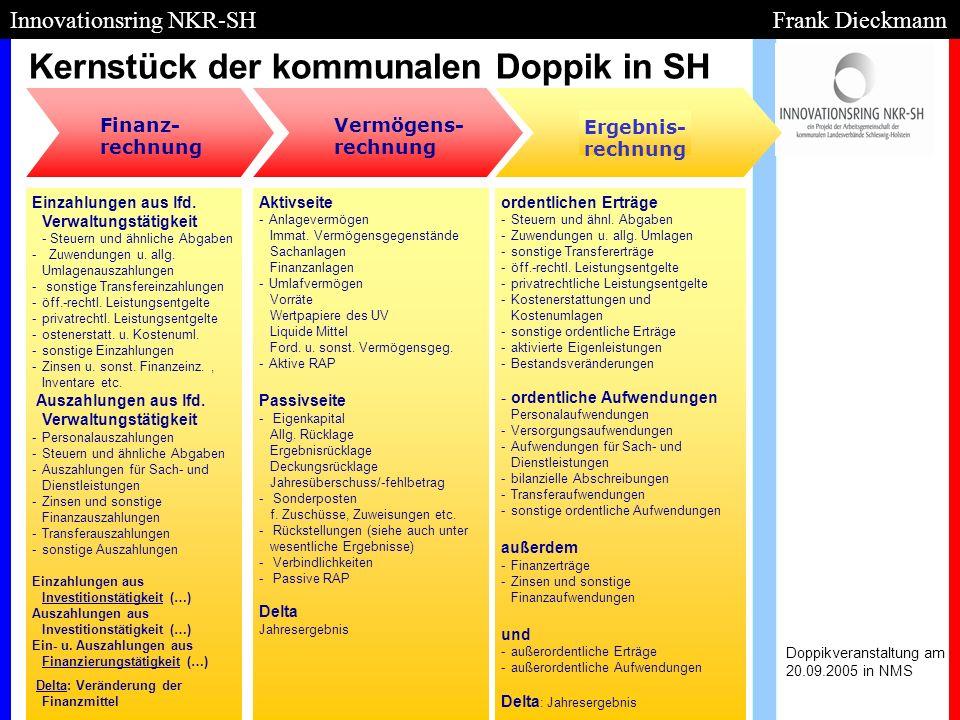 Kernstück der kommunalen Doppik in SH