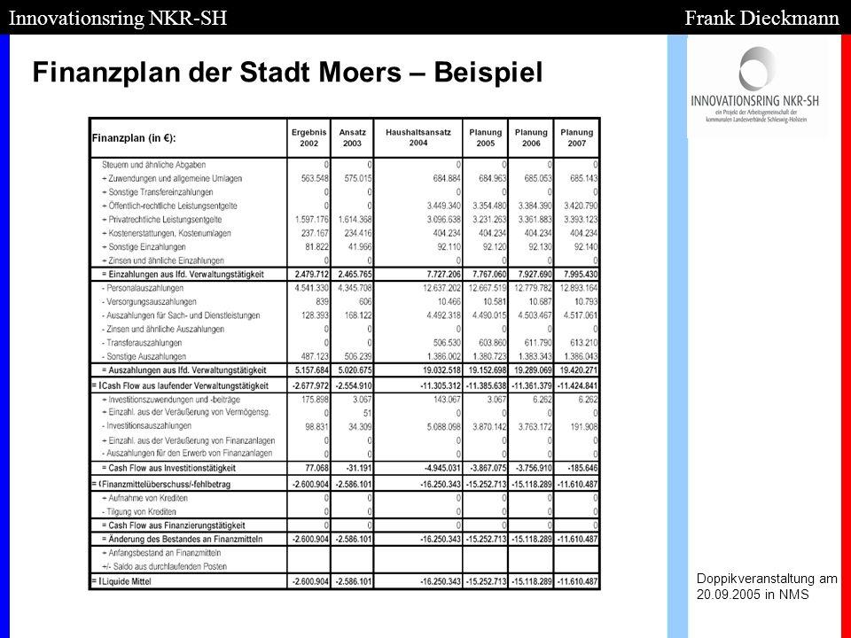 Finanzplan der Stadt Moers – Beispiel