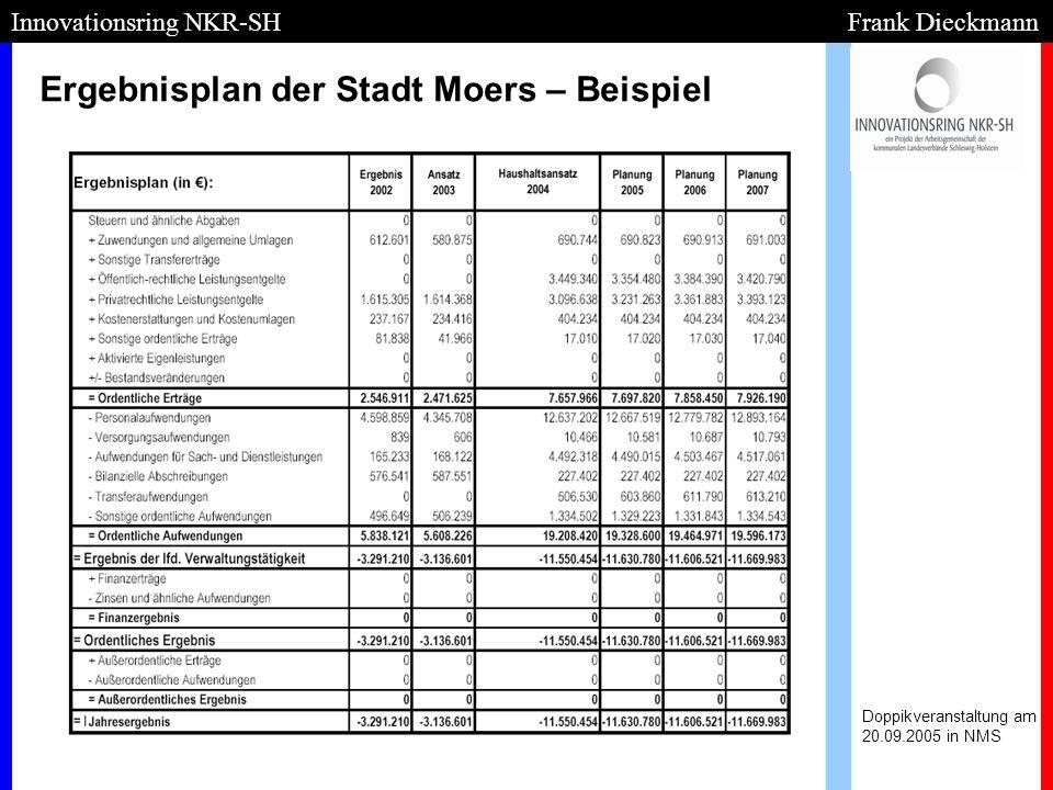 Ergebnisplan der Stadt Moers – Beispiel