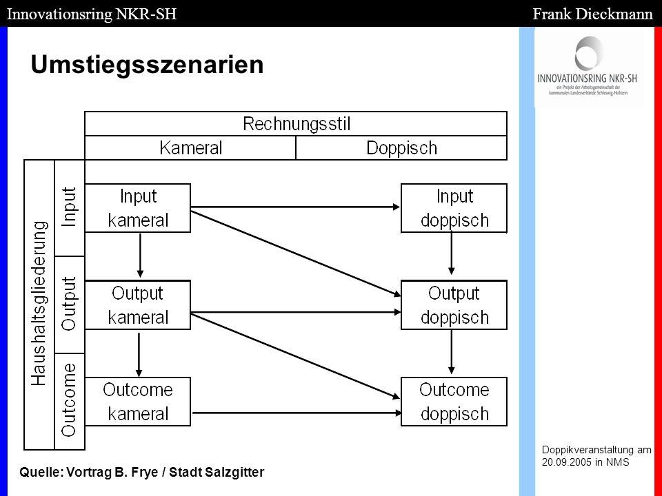 Umstiegsszenarien Innovationsring NKR-SH Frank Dieckmann
