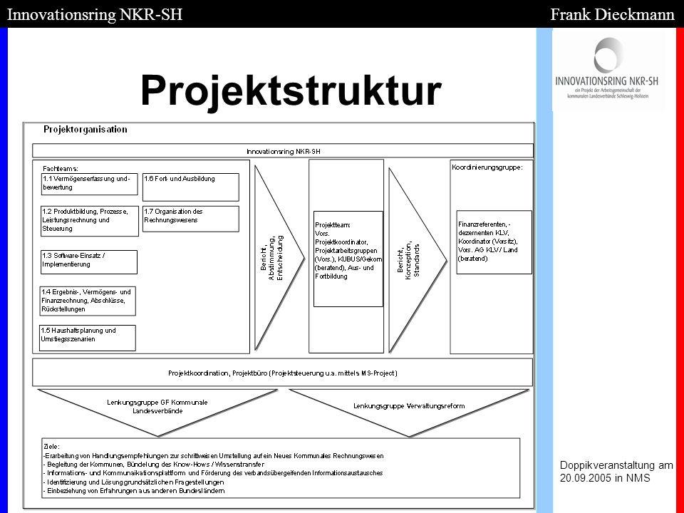 Projektstruktur Innovationsring NKR-SH Frank Dieckmann