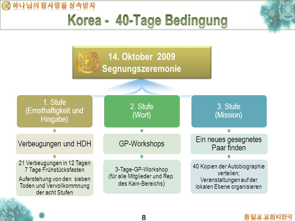Korea - 40-Tage Bedingung