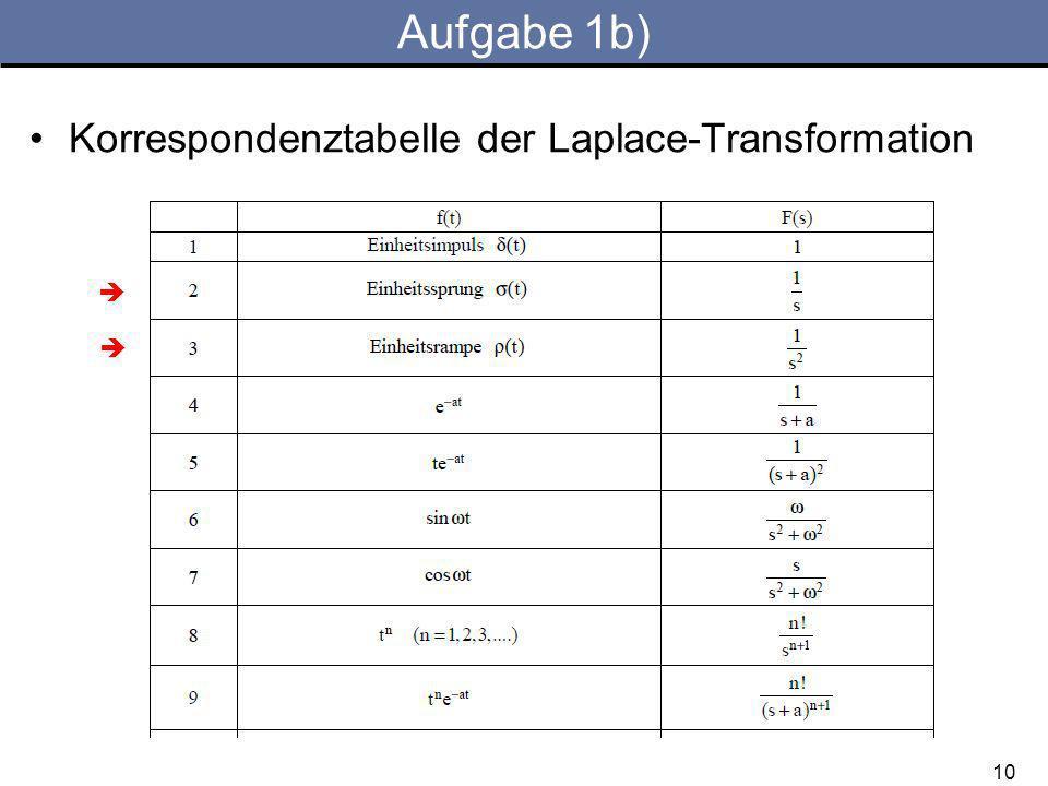 Aufgabe 1b) Korrespondenztabelle der Laplace-Transformation  