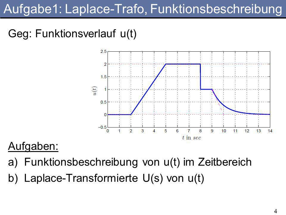 Aufgabe1: Laplace-Trafo, Funktionsbeschreibung