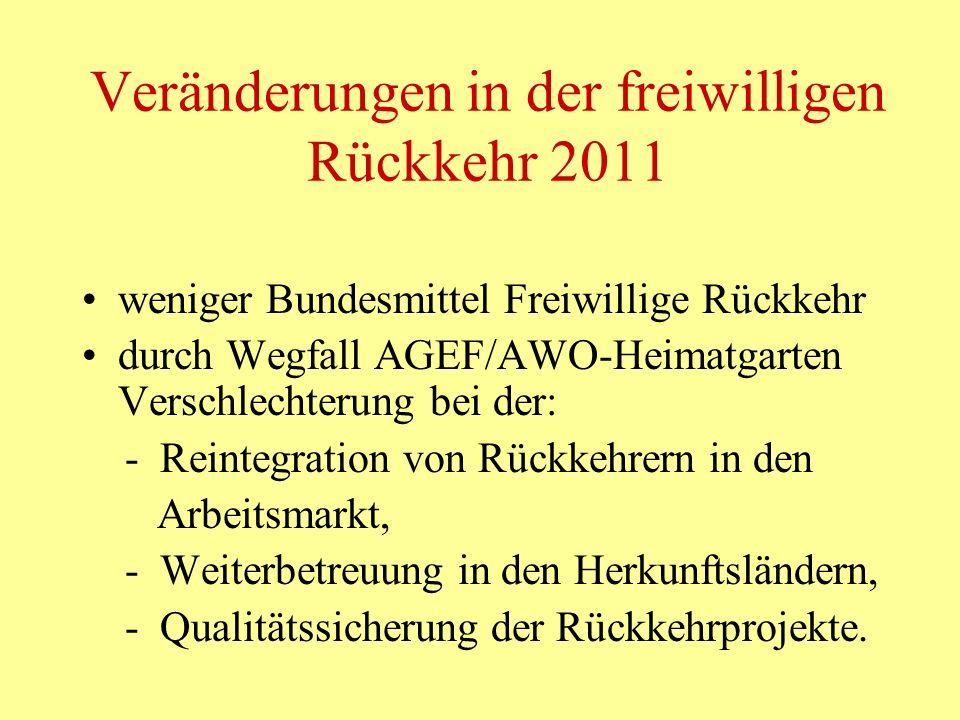 Veränderungen in der freiwilligen Rückkehr 2011