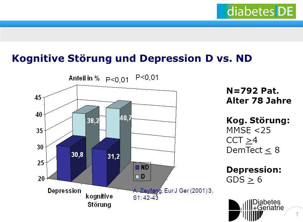 Kognitive Störung und Depression D vs. ND