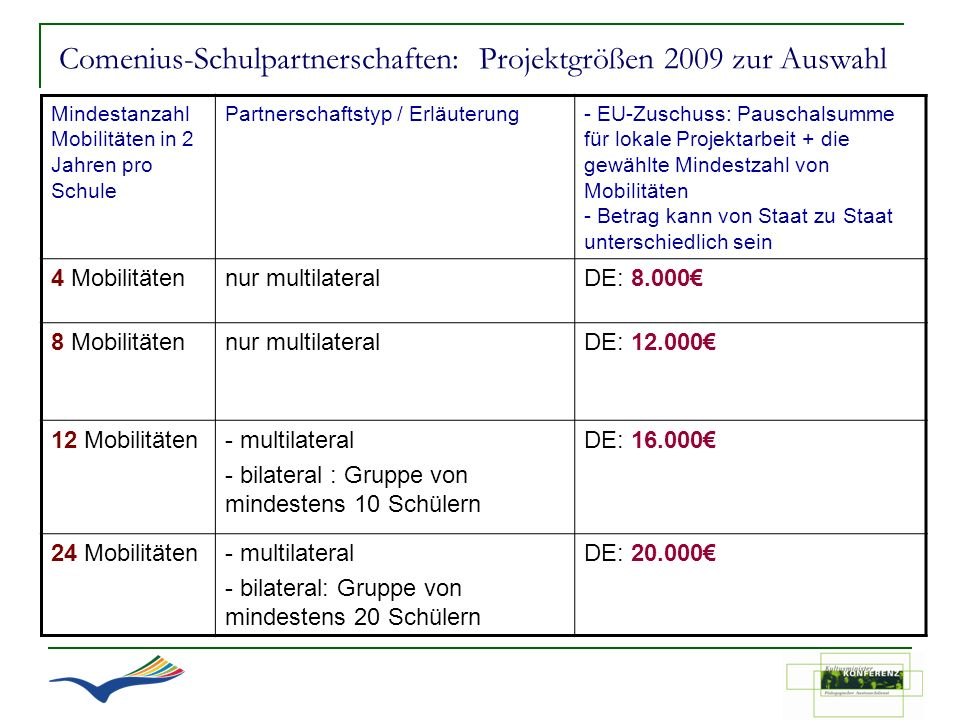 Comenius-Schulpartnerschaften: Projektgrößen 2009 zur Auswahl