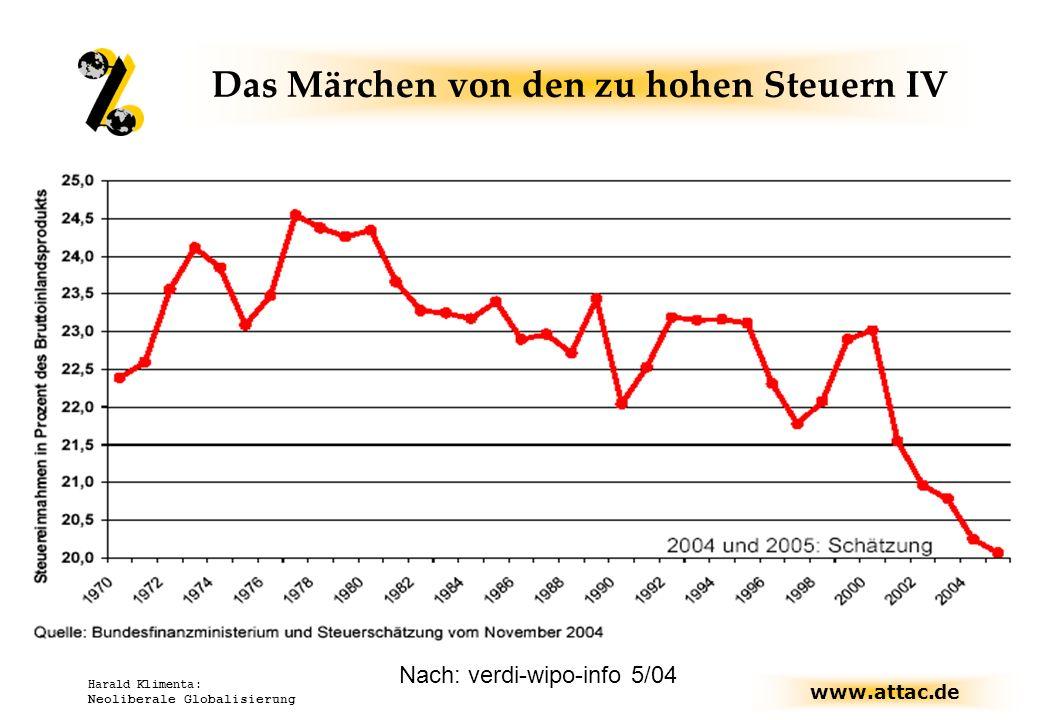 Steuerquote in Deutschland