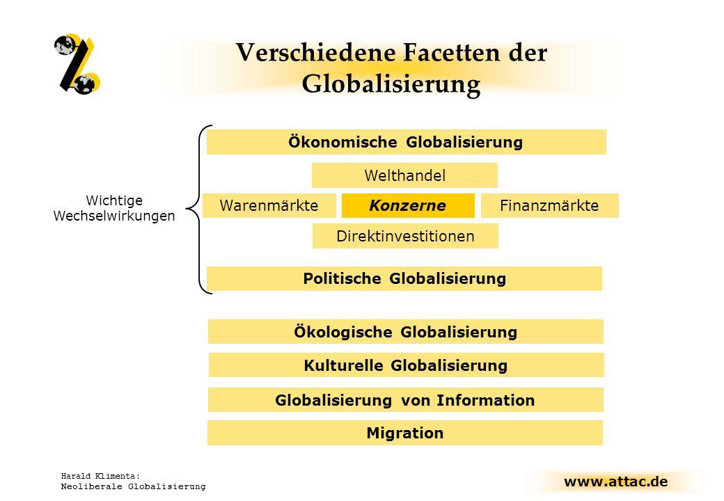 Verschiedene Facetten der Globalisierung