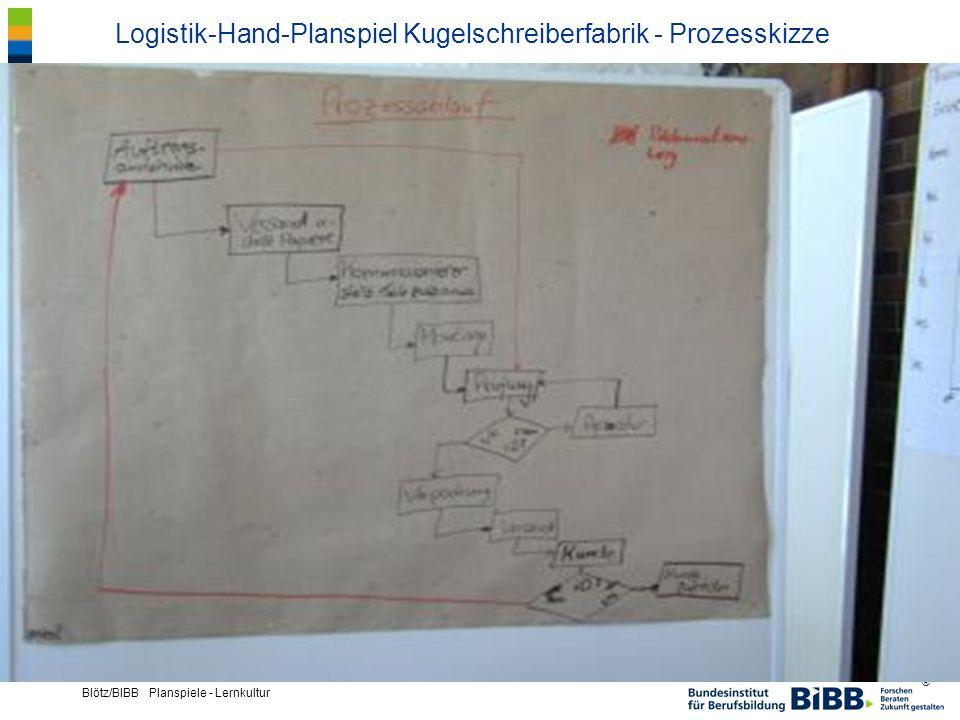 Logistik-Hand-Planspiel Kugelschreiberfabrik - Prozesskizze