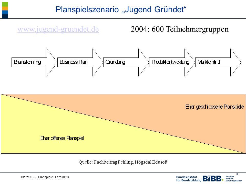 "Planspielszenario ""Jugend Gründet"