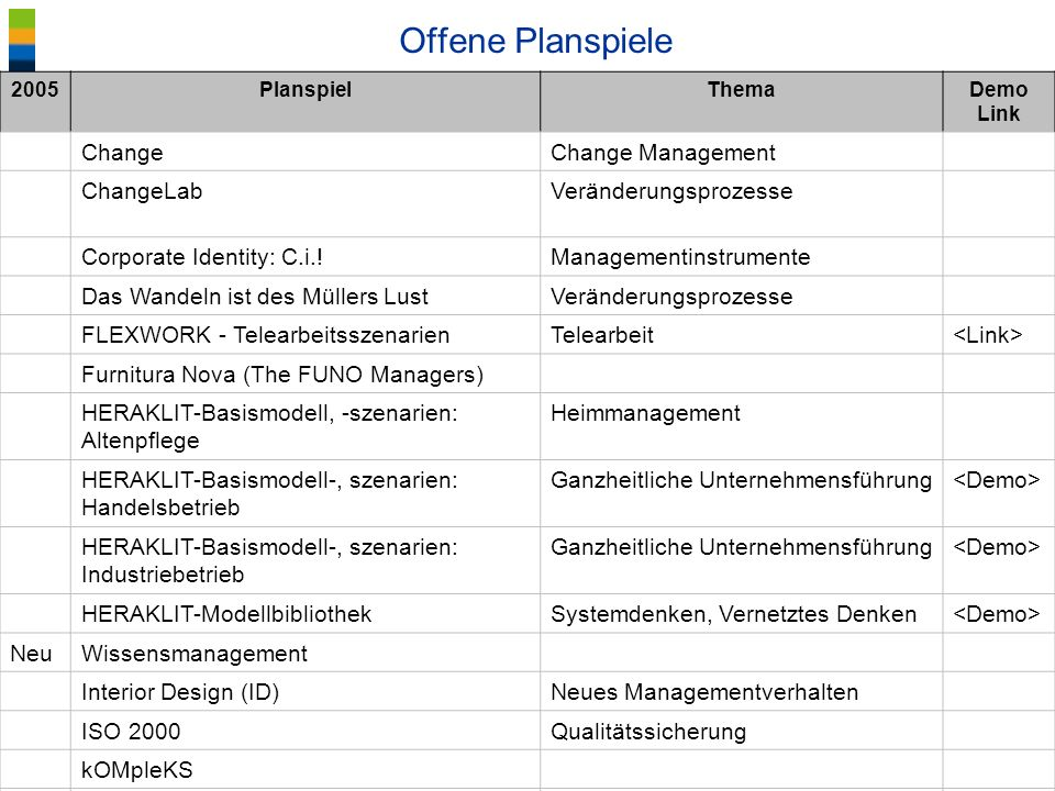 Offene Planspiele Change Change Management ChangeLab