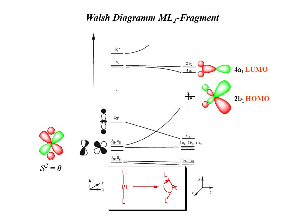 Walsh Diagramm ML2-Fragment