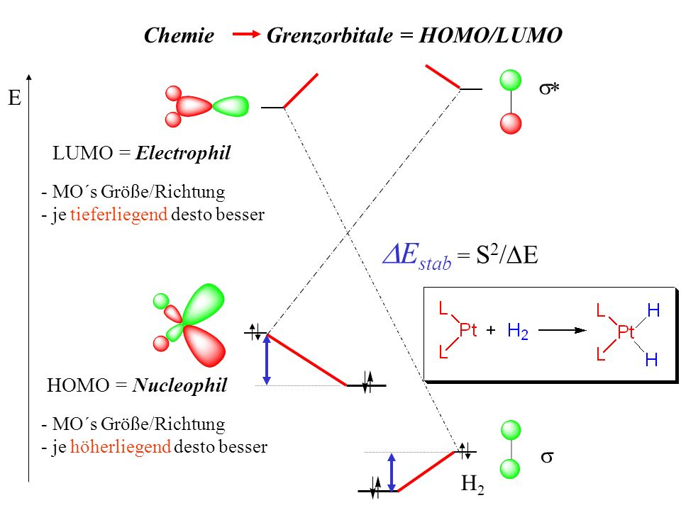 DEstab = S2/DE Chemie Grenzorbitale = HOMO/LUMO s* E s H2