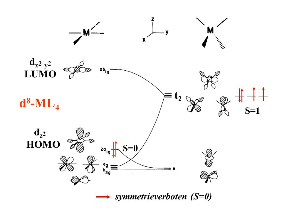 dx2-y2 LUMO d8-ML4 dz2 HOMO S=1 t2 S=0 symmetrieverboten (S=0)