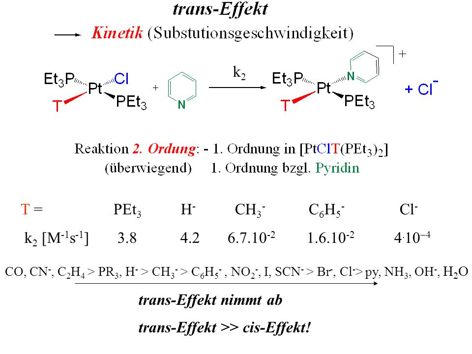 trans-Effekt >> cis-Effekt!