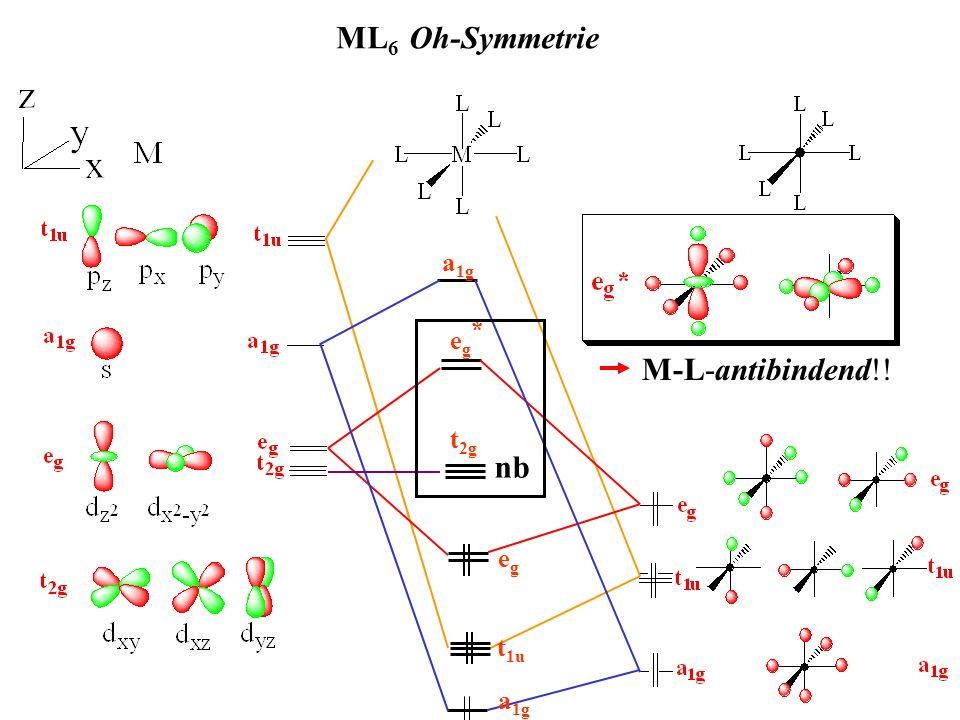ML6 Oh-Symmetrie t1u a1g eg eg* M-L-antibindend!! t2g nb