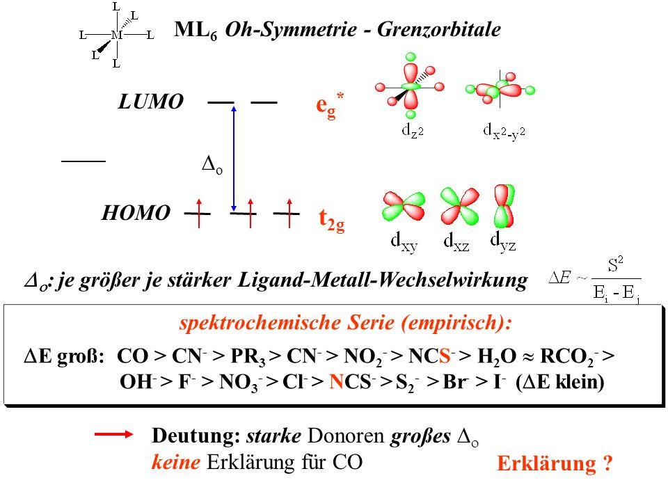 eg* t2g ML6 Oh-Symmetrie - Grenzorbitale LUMO Do HOMO