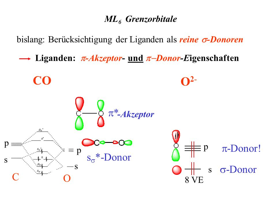 CO O2- p* p-Donor! ss*-Donor s-Donor O ML6 Grenzorbitale