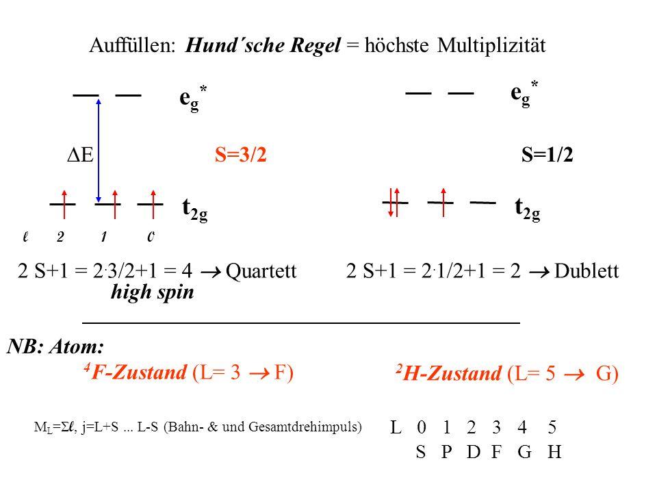 eg* eg* t2g t2g Auffüllen: Hund´sche Regel = höchste Multiplizität