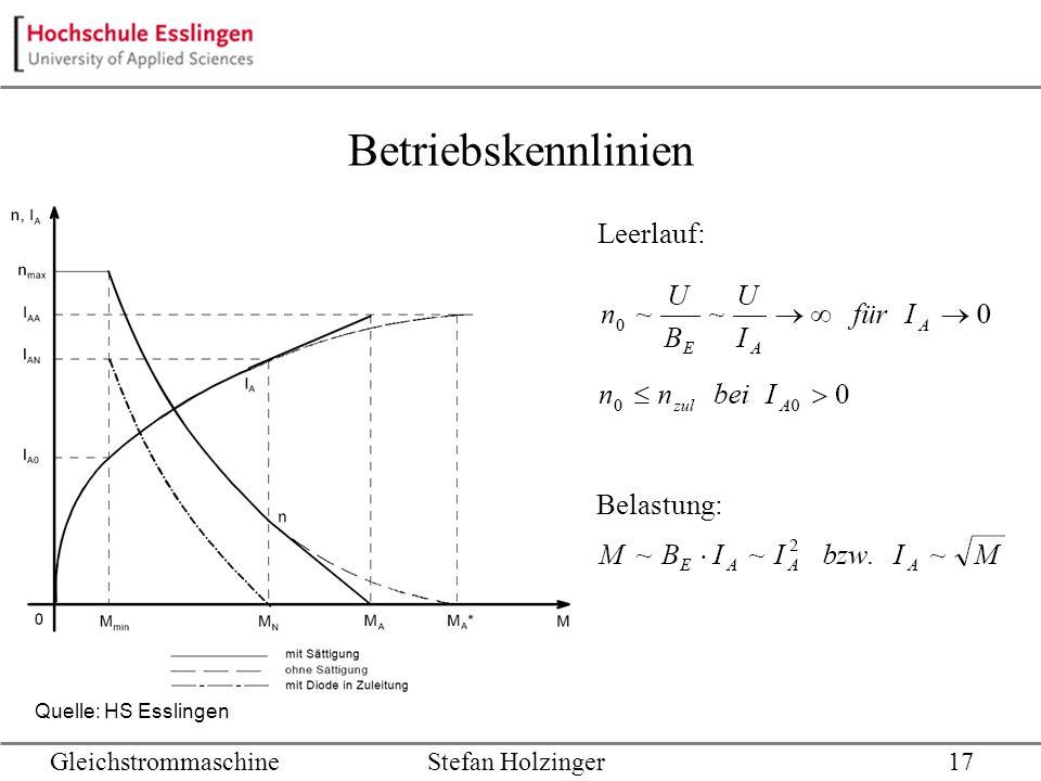 Betriebskennlinien Leerlauf: Belastung: