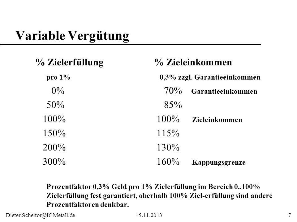 Variable Vergütung % Zielerfüllung % Zieleinkommen