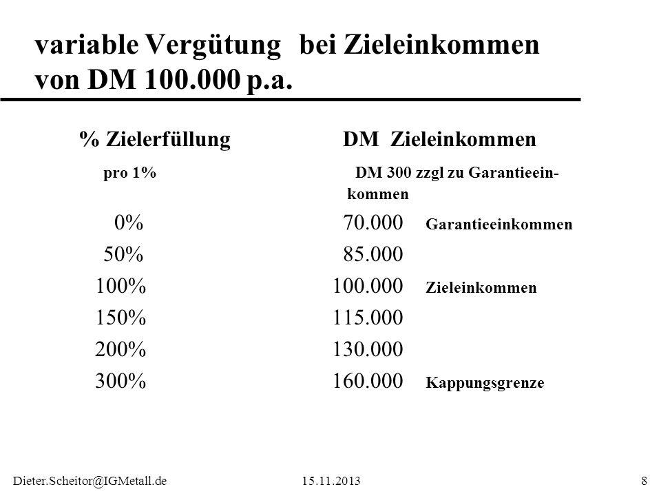 variable Vergütung bei Zieleinkommen von DM 100.000 p.a.