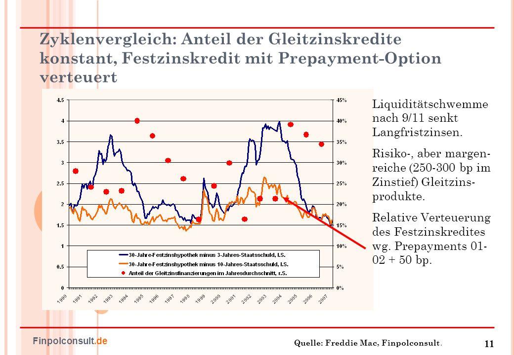 Zyklenvergleich: Anteil der Gleitzinskredite konstant, Festzinskredit mit Prepayment-Option verteuert