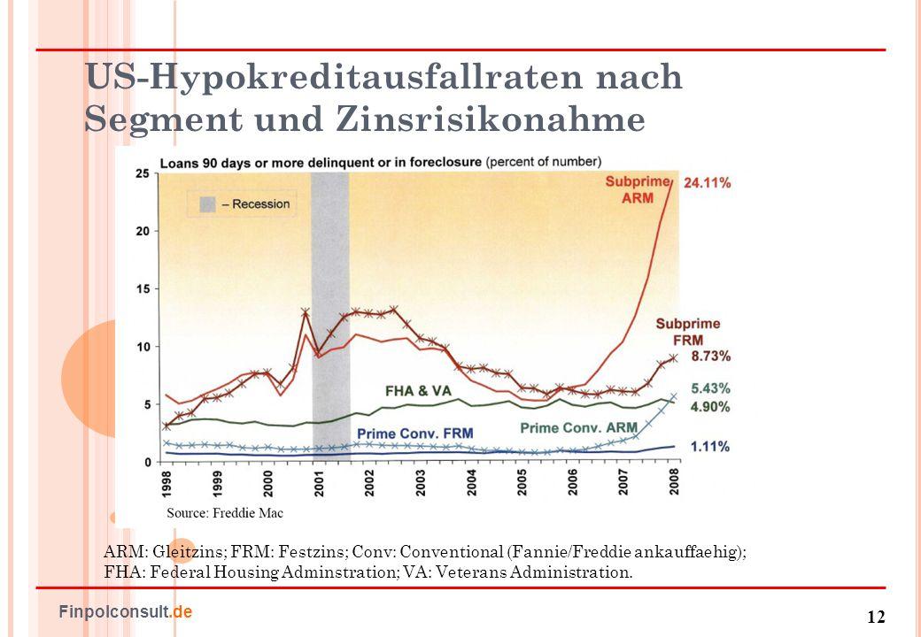 US-Hypokreditausfallraten nach Segment und Zinsrisikonahme