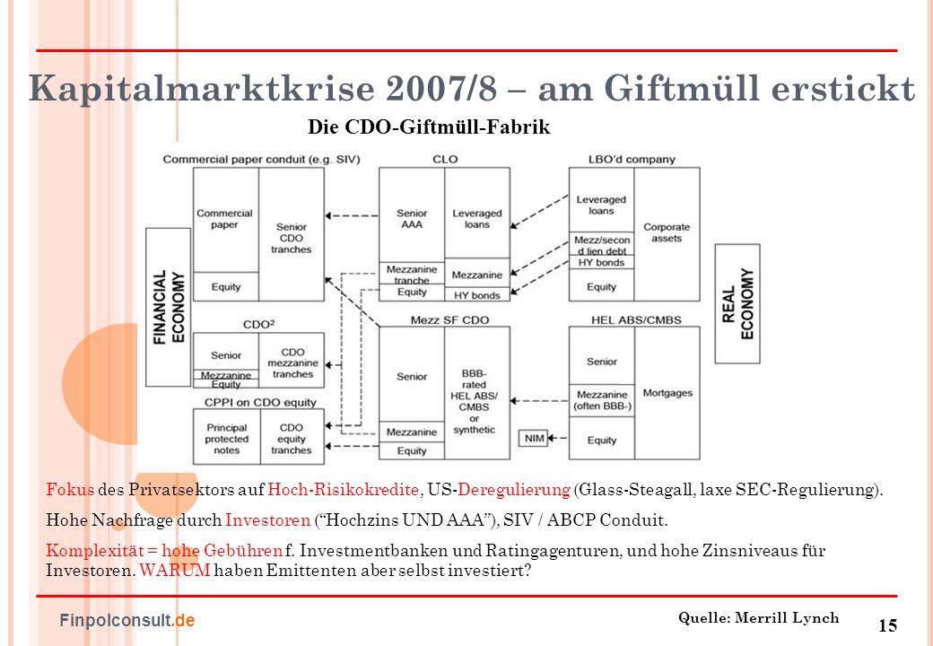 Kapitalmarktkrise 2007/8 – am Giftmüll erstickt