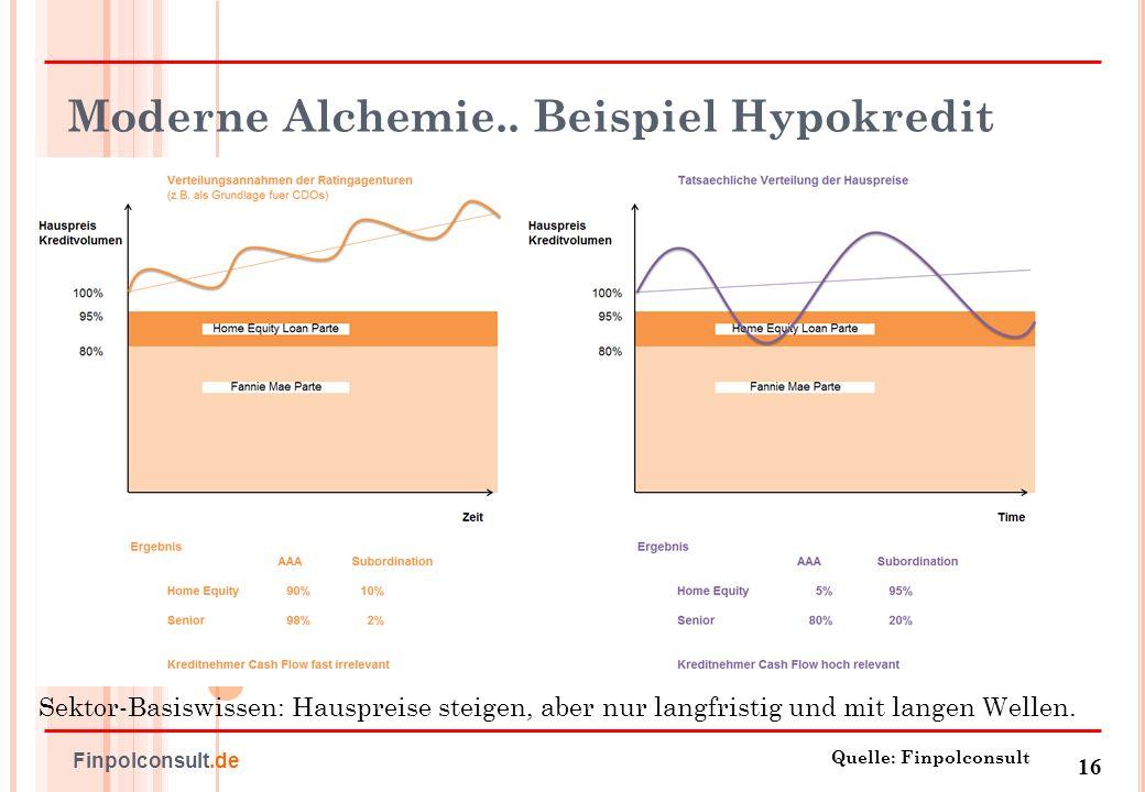 Moderne Alchemie.. Beispiel Hypokredit