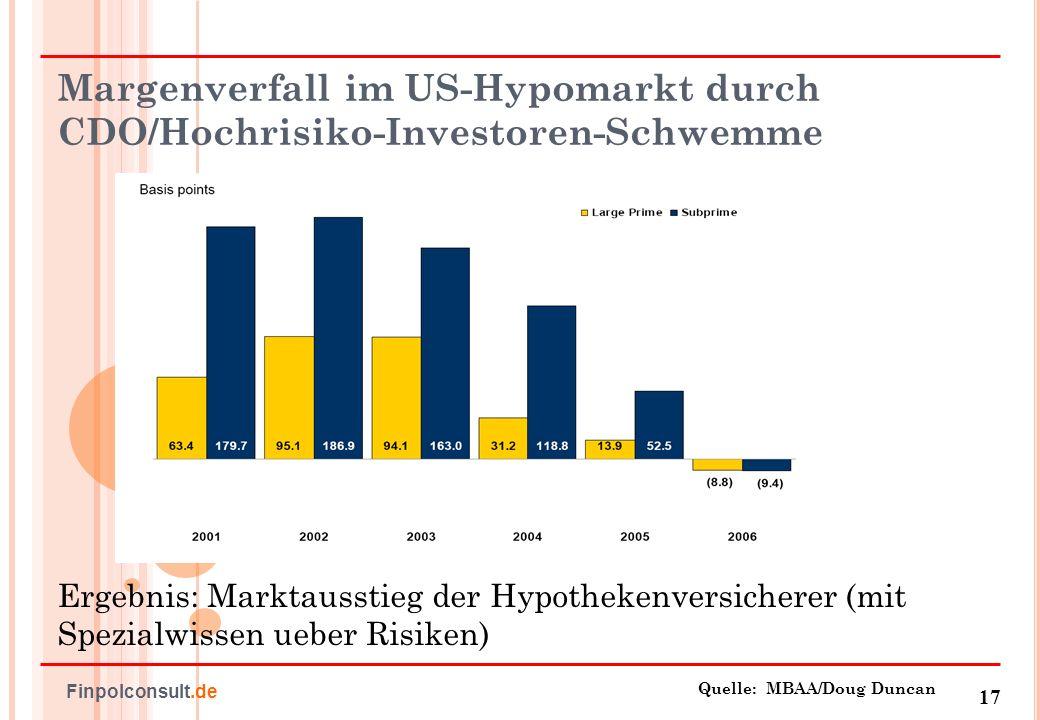 Margenverfall im US-Hypomarkt durch CDO/Hochrisiko-Investoren-Schwemme