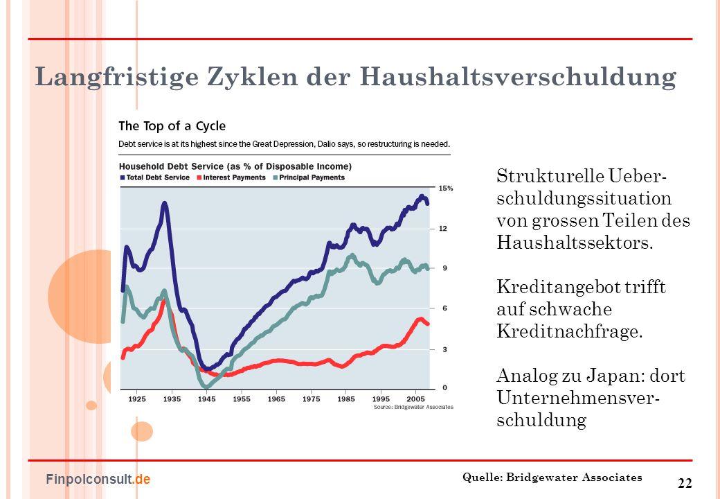 Langfristige Zyklen der Haushaltsverschuldung