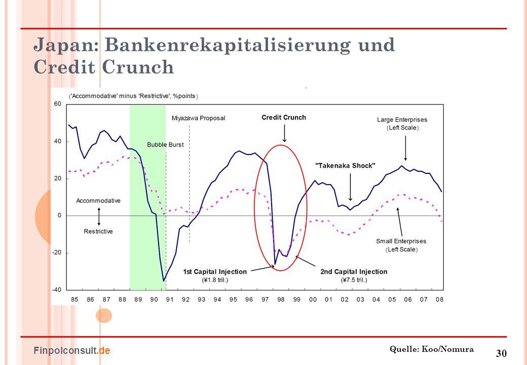 Japan: Bankenrekapitalisierung und Credit Crunch