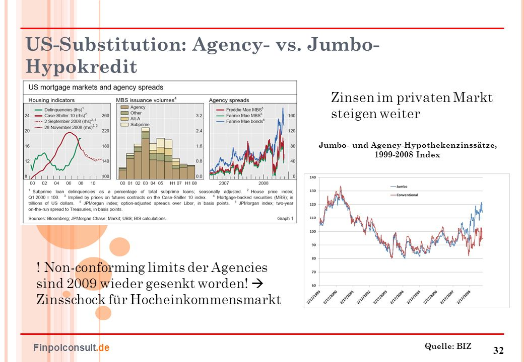 US-Substitution: Agency- vs. Jumbo-Hypokredit