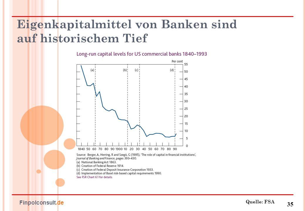 Eigenkapitalmittel von Banken sind auf historischem Tief