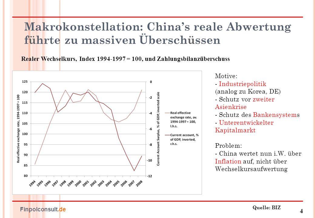 Makrokonstellation: China's reale Abwertung führte zu massiven Überschüssen