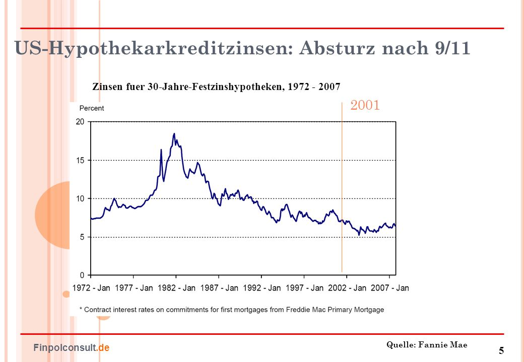 US-Hypothekarkreditzinsen: Absturz nach 9/11